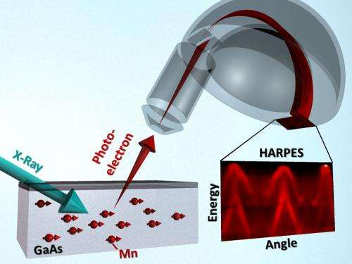 Another advance on the road to spintronics