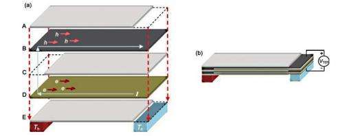 'Power Felt' uses body heat to generate electricity