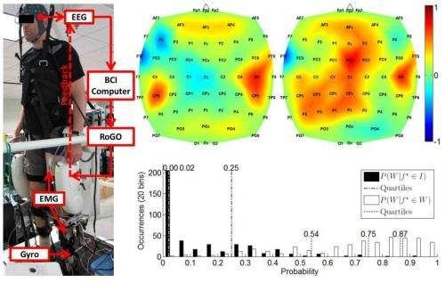 Team reports brain-controlled ambulation in robotic leg test