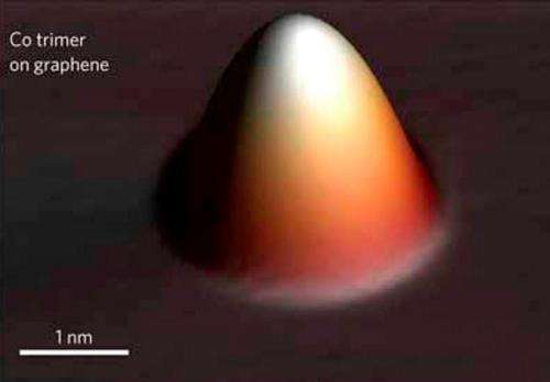 Direct imaging confirms the importance of electron-electron interactions in graphene