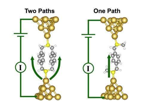 Electronics Play By a New Set of Rules at the Molecular Scale