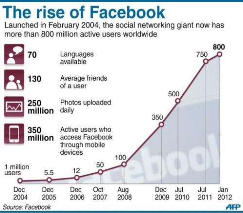 Fact file on Facebook, including a chart showing the rise of active users worldwide