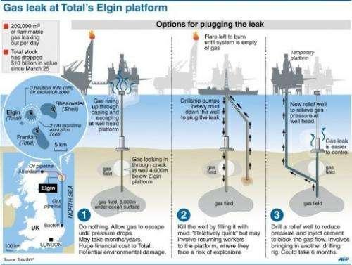 Gas leak at Total's Elgin platform