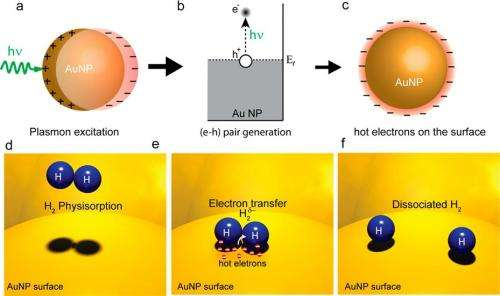 Hot electrons do the impossible in catalytic chemistry