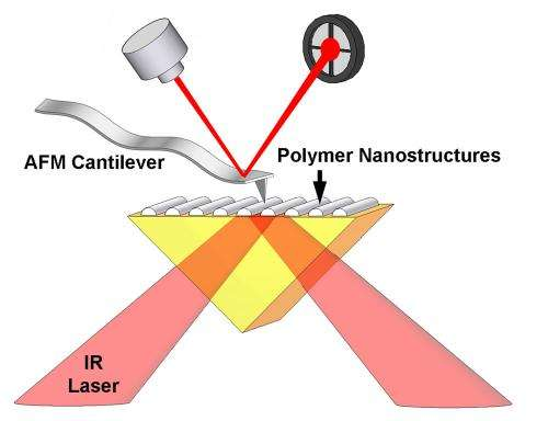 Improving nanometer-scale manufacturing with infrared spectroscopy