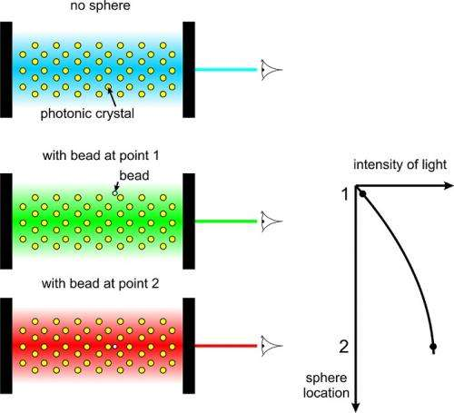 inside photonic crystals