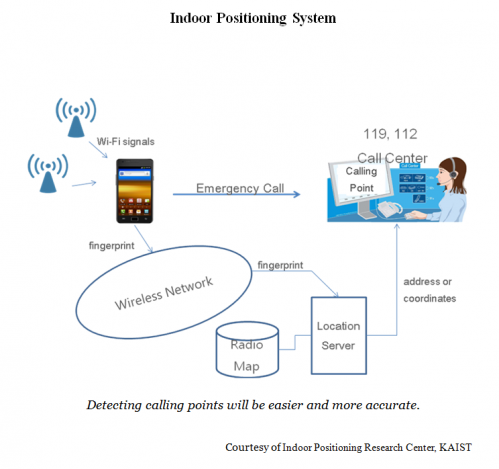 KAIST announced a major breakthrough in indoor positioning research
