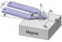 Magnetic actuation enables nanoscale thermal analysis