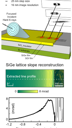 Nanoscale Imaging of Strain using X-Ray Bragg Projection Ptychography