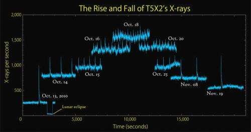 NASA's RXTE captures thermonuclear behavior of unique neutron star
