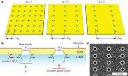New experiment helps explain extraordinary optical transmission