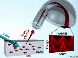 New finding could pave way to faster, smaller electronics