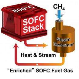 New small solid oxide fuel cell reaches record efficiency
