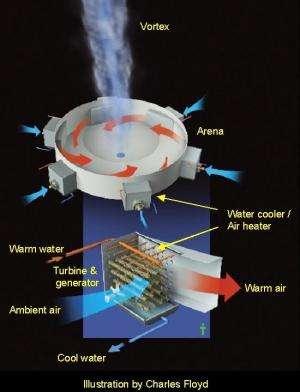 Entrepreneur receives funding for 'tornado' power generator