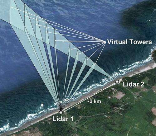 PNNL to Map the Wind as Part of DOE Offshore Wind Demonstration Project