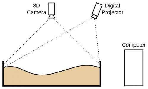University research team creates augmented reality sandbox (w/ Video)