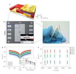 Research group creates bendable electronics that hold up under abuse