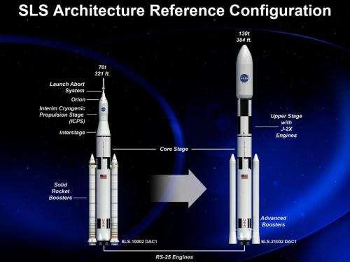 Space Launch System passes major agency review, moves to preliminary design