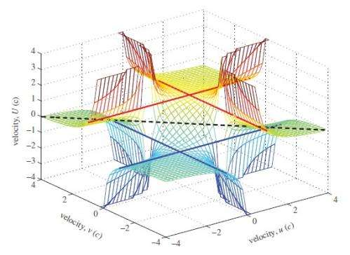 special relativity beyond c