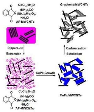 Sponge-like graphene makes promising supercapacitor electrodes