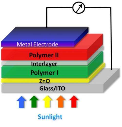 Tandem polymer solar cells that set record for energy-conversion