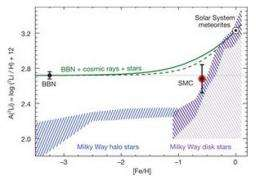 Mystery over apparent dearth of lithium 7 in universe deepens