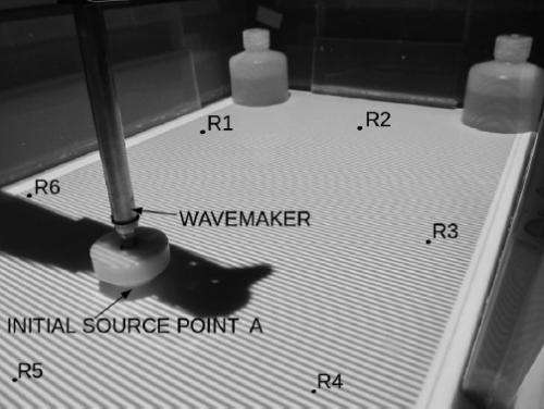 Physicists demonstrate first time reversal of water waves