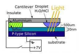 Research team creates photoelectrowetting circuit