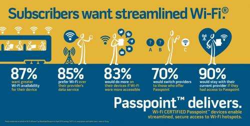 Wi-Fi Alliance announces Passpoint program to start in June