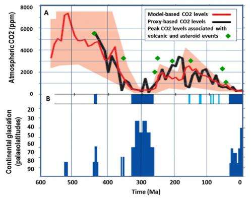 Another link between CO2 and mass extinctions of species