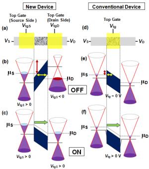 Development of graphene transistor with new operating principle