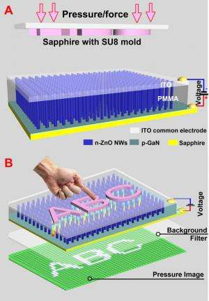Device for capturing signatures uses tiny LEDs created with piezo-phototronic effect