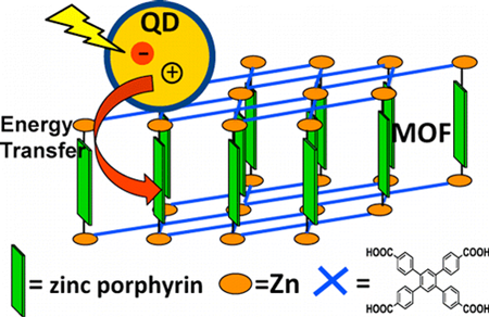 Enhanced light-harvesting in quantum dot: Metal-organic frameworks