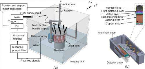 Imaging breast cancer with light