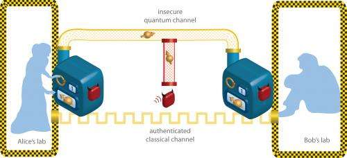 Just how secure is quantum cryptography?