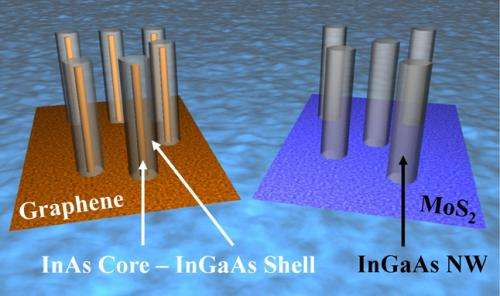 Nanowires grown on graphene have surprising structure