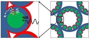 Optical materials: Solar cells step up