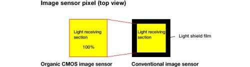 Organic CMOS image sensor technology using organic photoelectric conversion layer