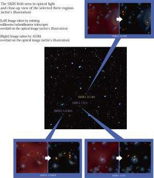 'Population census' of galaxies buried in dust