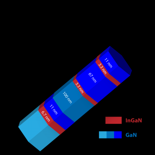 Probing the inner secrets of nanowires