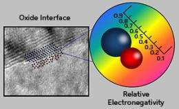 Semiconductor interfaces: Big opportunities for tiny insulators