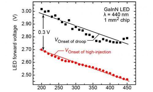 Researchers identify cause of LED 'efficiency droop'