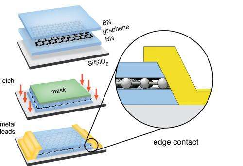 New techniques produce cleanest graphene yet