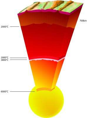 The Earth's center is 1,000 degrees hotter than previously thought