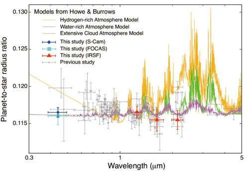 Blue Light Observations Indicate Water-Rich Atmosphere of a Super-Earth
