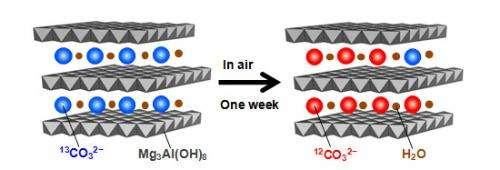 """Carbon dioxide """"breathing phenomenon"""" found in clay minerals"""