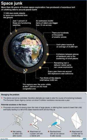 Graphic on the estimated 23,000 large pieces of debris and defunct space hardward that currently orbit the earth
