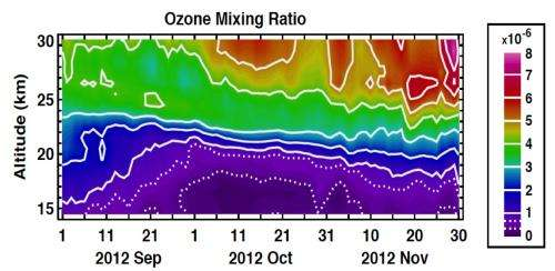 NASA reveals new results from inside the ozone hole