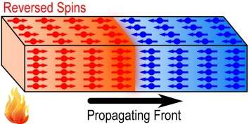 Researchers 'light' magnetic fire and analyse how energy propagates