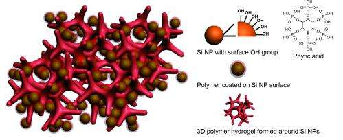 Stanford scientists create novel silicon electrodes that improve lithium-ion batteries